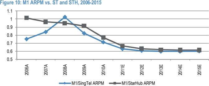 Figure 10: M1 ARPM vs. ST and STH, 2006-2015 1.1 1 0.9 0.8 0.7 0.6