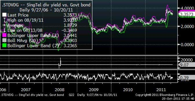 view. Figure 12: SingTel dividend yield spread to govt bonds Source: Bloomberg. Figure 13: StarHub: Dividend