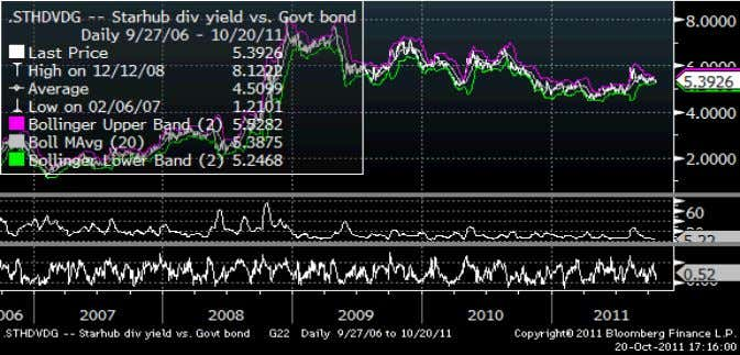 to govt bonds Source: Bloomberg. Figure 13: StarHub: Dividend yield spread to government bonds Source: Bloomberg.