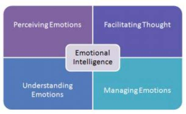 Fig. 2.2 Mayer and Salovey ' s (1997) four branch model of emotional intelligence Source: