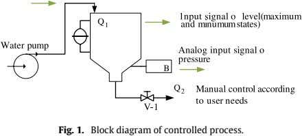 Q 1 Fig. 1. Block diagram of controlled process.