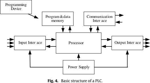 Fig. 4. Basic structure of a PLC.