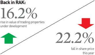 Back in RAK: 16.2% rise in value of trading properties under development 22.2% fall in