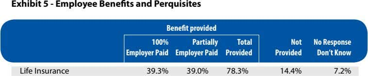 Exhibit 5 - Employee Benefits and Perquisites Benefit provided 100% Partially Total Not No Response