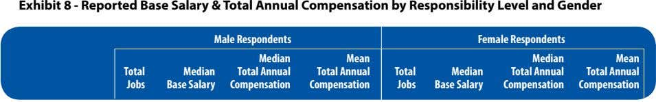 Exhibit 8 - Reported Base Salary & Total Annual Compensation by Responsibility Level and Gender