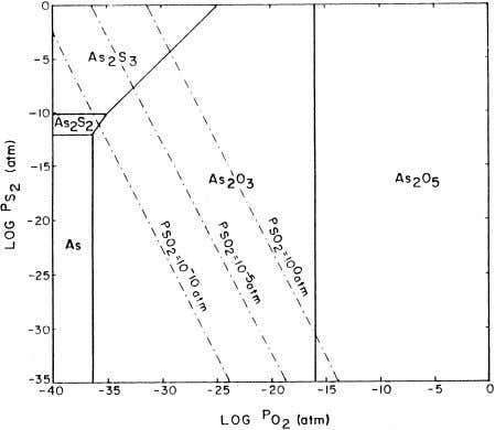Arslan et al. r Powder Technology 103 (1999) 260–264 263 Fig. 4. Phase-stability diagram for As–S–O