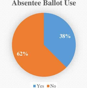 Absentee Ballot Use 38% 62% Yes No