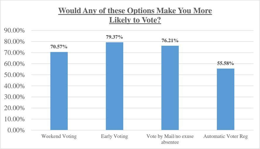 Would Any of these Options Make You More Likely to Vote? 90.00% 79.37% 80.00% 76.21%