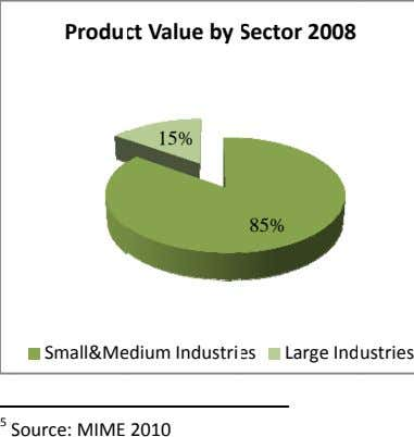 Produ ct Value by Sector 2008 15% 85% Small&Me dium Industri es Large Ind ustries 5