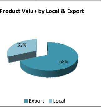 P roduct Valu e by Local & Export 32% 68% Ex port Local