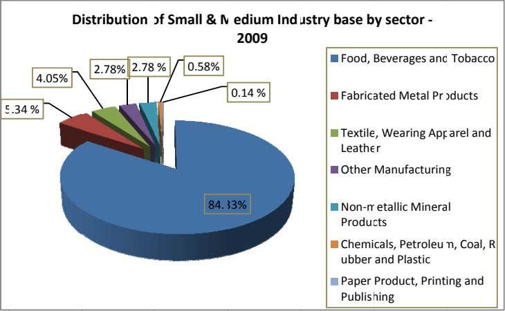 D istribution of Small & M edium Ind ustry base b y sector ‐ 2009 Food,
