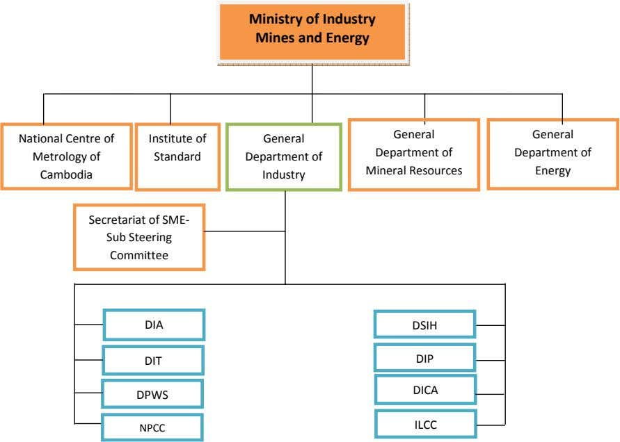 Ministry of Industry Mines and Energy General General National Centre of Institute of General Department of
