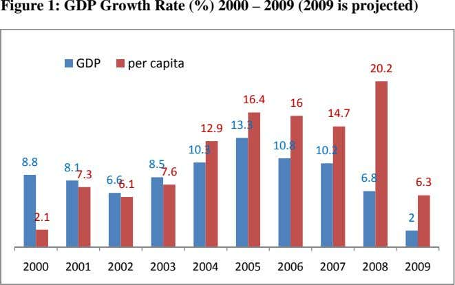 Figure 1: GDP Growth Rate (%) 2000 – 2009 (2009 is projected) GDP per capita 20.2