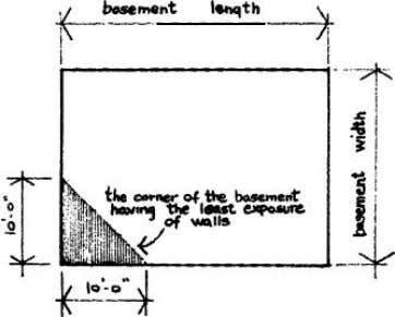 LIMITATIONS OF THE CEILING MODIFICATION SHELTER IN BASEMENTS This cross-section of a one story house shows