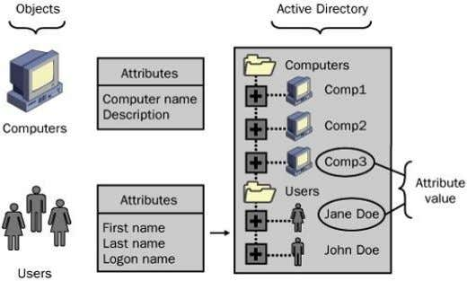 Chapter 1: Introducing Active Directory Understanding Directory Service As anyone familiar with networking knows, a network