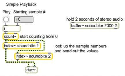 MSP Tutorial 13: Recording and Playback Página 3 de 4 Play the sound in a buffer~