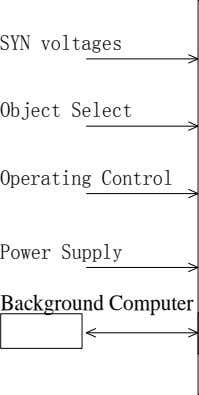 SYN voltages Object Select Operating Control Power Supply Background Computer