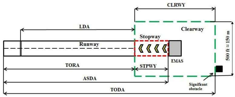 and required distances are illustrated in Figure 2. Figure 1 . General runway layout. Not to