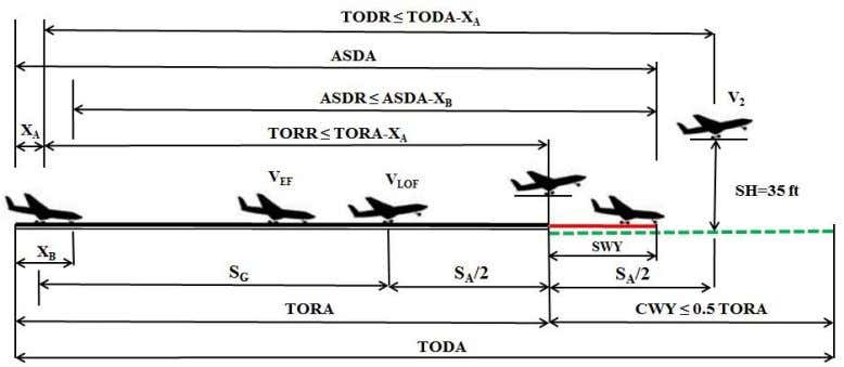 Daidzic: Unbalanced fields takeoffs Figure 2 . Available and required takeoff distances for a typical unbalanced