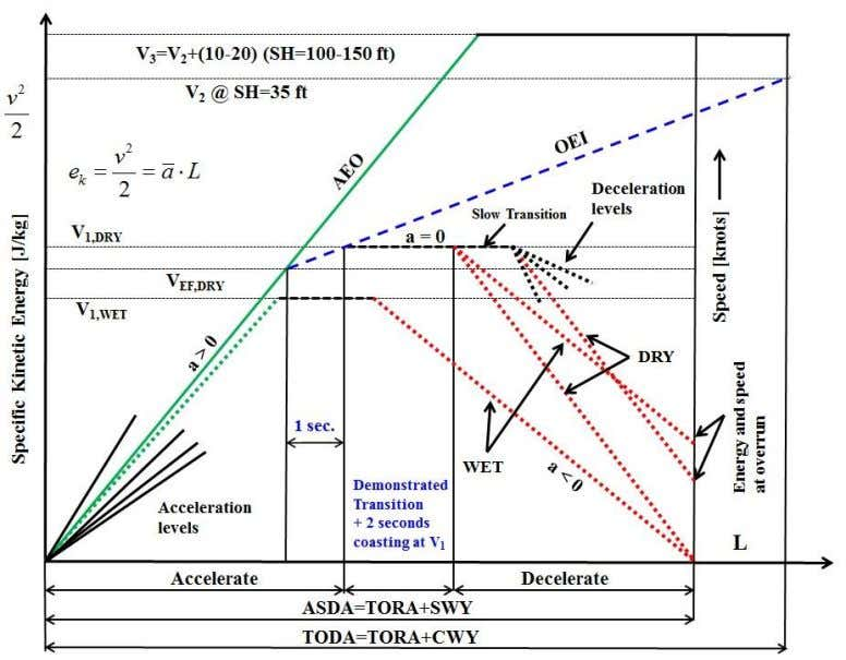 by physics-based data reduction are then entered in AFMs. Figure 4 . Illustration of energy balances