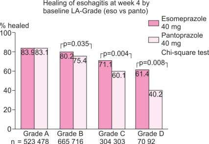 has been shown to be significantly higher in patients Fig. 9: Healing rates following up to