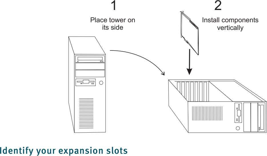 1 2 Place tower on its side Install components vertically Identify your expansion slots