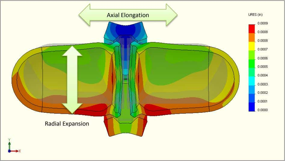 Axial Elongation Radial Expansion