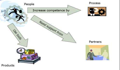 Four Ps of Service Management