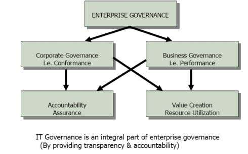 Role of IT Governance
