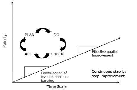 Quality : Deming's Circle