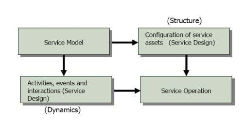 models describe the structure and dynamics of a service Service Model Facilitates collaboration & communication