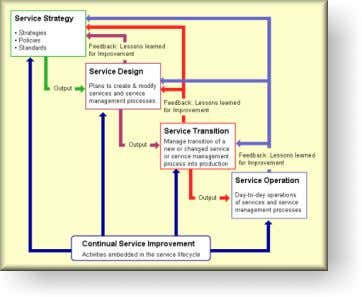 Service Lifecycle  ITIL ® v3 - Continual Service Improvement