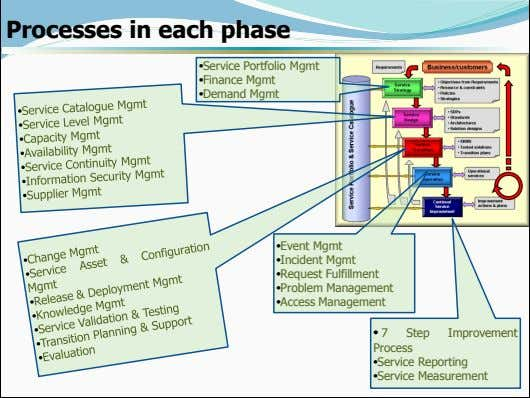 Processes in each phase •Service Portfolio Mgmt •Finance Mgmt •Demand Mgmt •Event Mgmt •Incident Mgmt