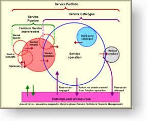 Service Pipeline • Developed services • Service Catalogue • Services offered to & consumed by customer