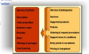 – Improving service or process – Pursuing a course of action • Should present: – Cost