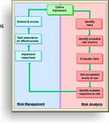 or negative treat • Often referenced with Probability • Risk Management should: • Two phases: •
