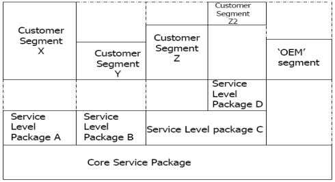 Service Level Package SLP is a defined level of Utility and warranty for a particular service