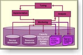 Capacity Management  Basic concepts (continued)