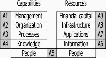 Capabilities Resources A1 Management Financial capital A9 A2 Organization Infrastructure A8 A3 Processes