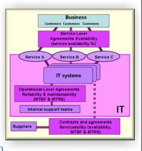 Availability Management  Basic concepts • Key elements: • Reactive activities • Proactive activities •
