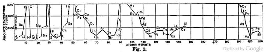 of the elements, and make a similar diagram (Fig. 3). You get a curve remarkably like