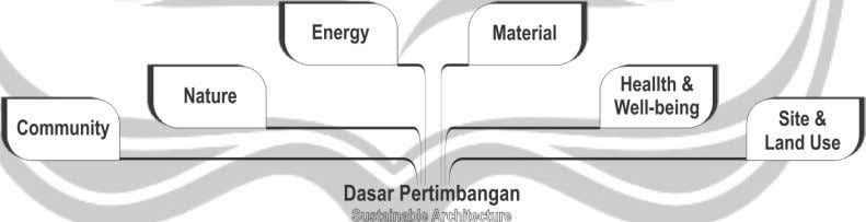 Sustainable Architecture, 2006) diolah oleh penulis, 2016 Pengertian Sustainable Architecture Sustainable