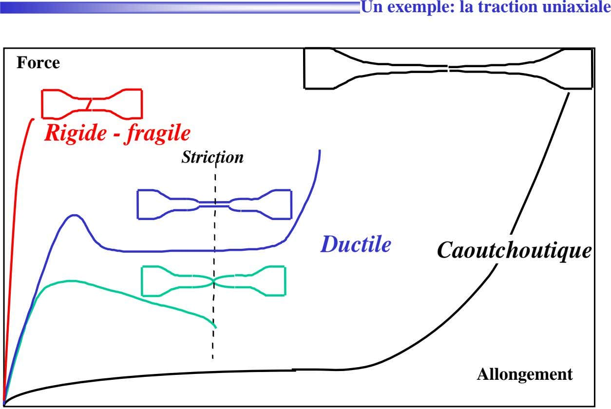 Un exemple: la traction uniaxiale Force Rigide - fragile Striction Ductile Caoutchoutique Allongement