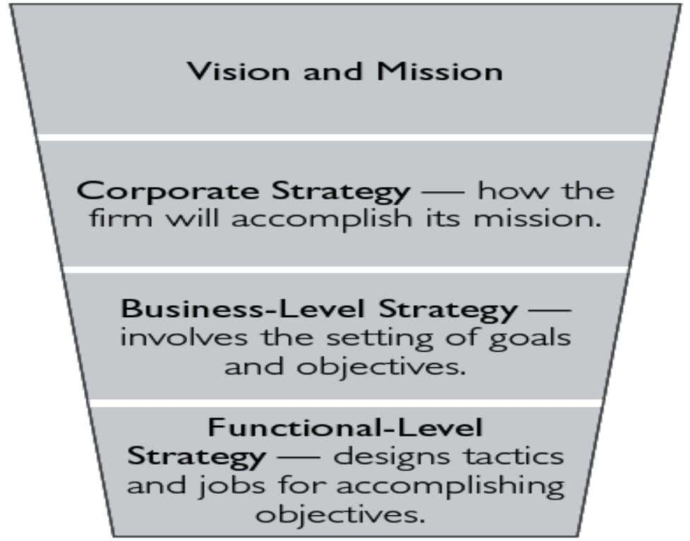 Amity Business School Levels of Strategy 12