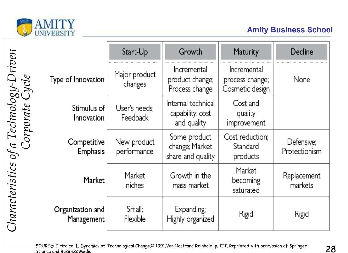 Amity Business School SOURCE: Girifalco, L. Dynamics of Technological Change.© 1991,Van Nostrand Reinhold, p. III. Reprinted