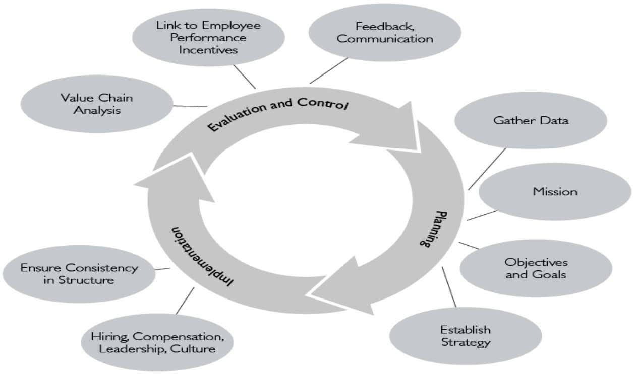 Amity Business School Key Activities in the Strategic Management Process SOURCE: Adapted from UC Santa Cruz