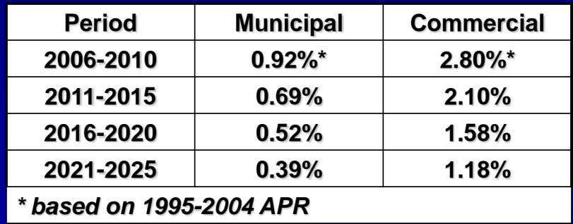 Period Municipal Commercial 2006-2010 0.92%* 2.80%* 2011-2015 0.69% 2.10% 2016-2020 0.52% 1.58% 2021-2025