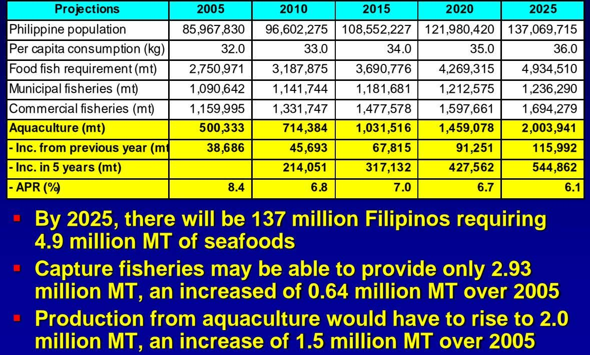 Projections 2005 2010 2015 2020 2025 Philippine population 85,967,830 96,602,275 108,552,227 121,980,420