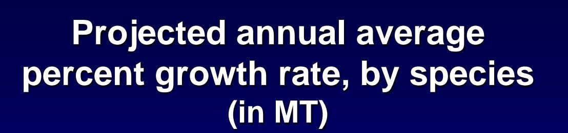 Projected annual average percent growth rate, by species (in MT)