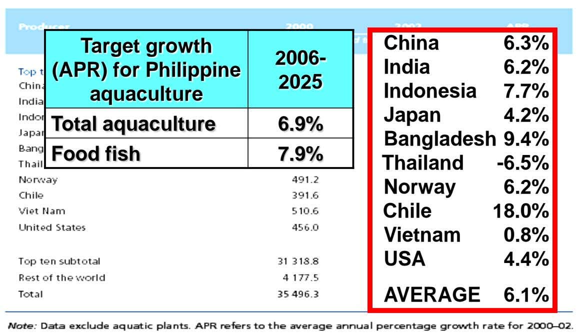 Target growth (APR) for Philippine China 6.3% 2006- India 6.2% 2025 aquaculture Indonesia 7.7% Japan